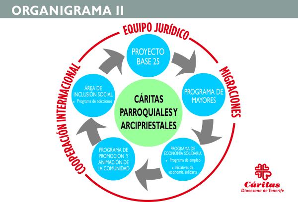 ORGANIGRAMAS 2